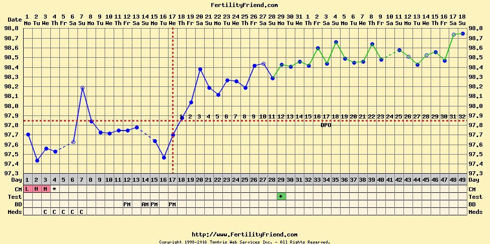 bfp-chart